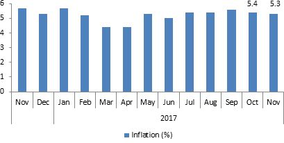 inflation 19012018